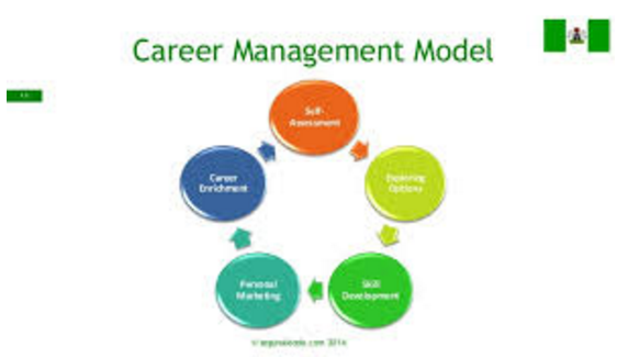 CAREER MANAGEMENT & CAREER DEVELOPMENT
