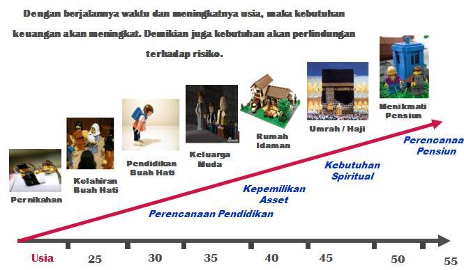 masa persiapan pensiun