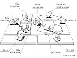 Pelatihan Business Model Kanvas