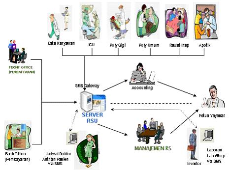 Training Sistem Informasi Manajemen Rumah Sakit