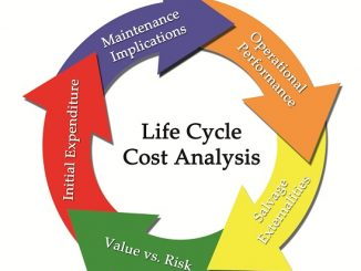 LIFE CYCLE COSTING (WHOLE LIFE COSTING)