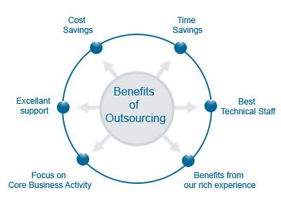 OUTSOURCING MANAGEMENT: Memberdayakan Tenaga Mitra Kerja (TMK) di Perusahaan